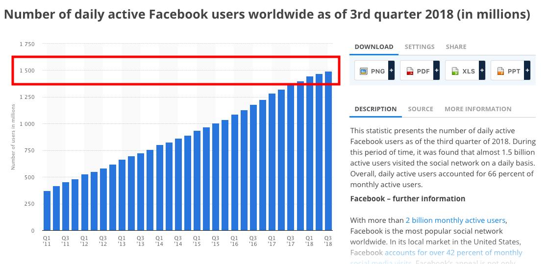 facebook daiy users 2018