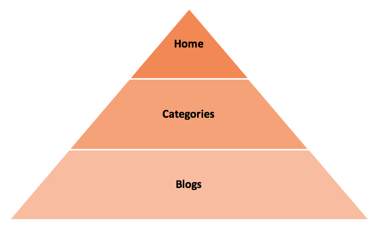 Model Blog Site Structure