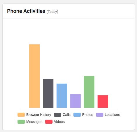 Phone activity stats