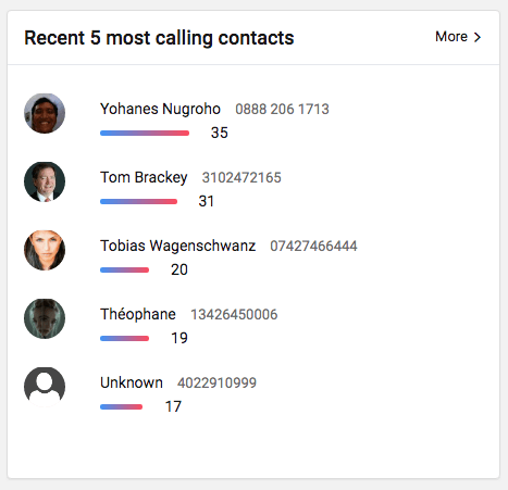 most frequent contacts